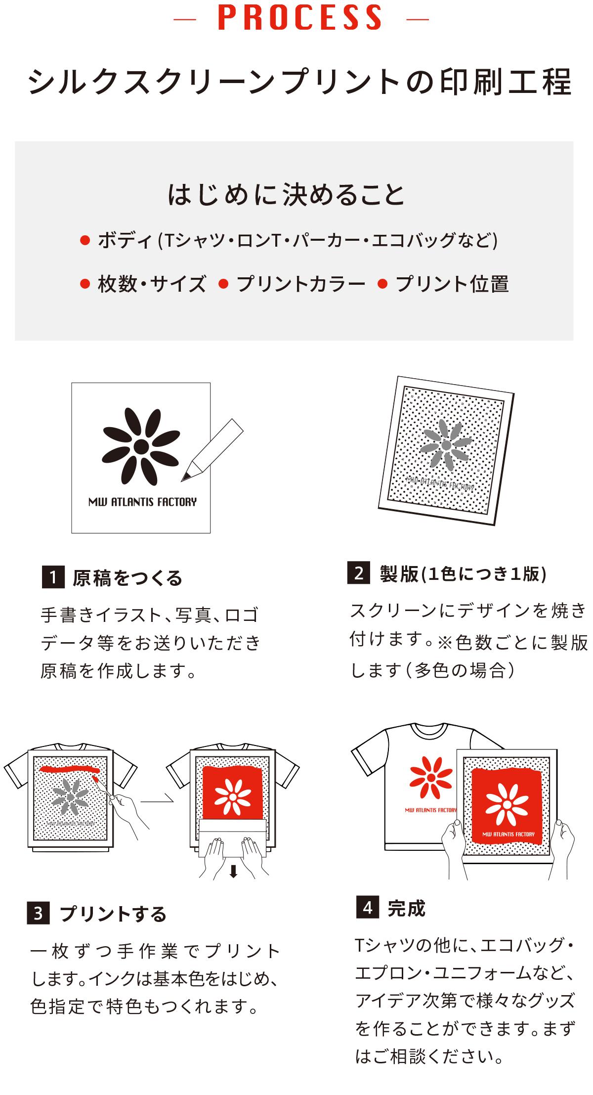 シルクスクリーンプリントの印刷工程1〜4